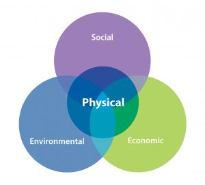 A ven diagram showing Physical Development's Relationship to Social, Economic and Environmental Issues.