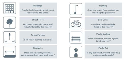 Community Choices Survey Series - Elements of Street Character GRAPHIC1