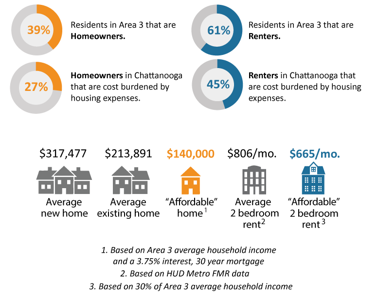 Community Choices Survey for Area 3: Housing by the Numbers-GRAPHIC