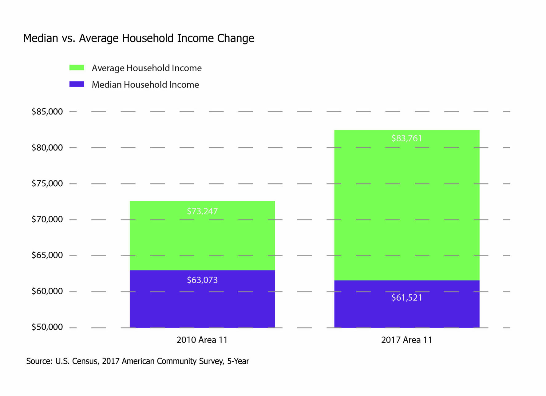 Bar Graph_Median vs. Average Income