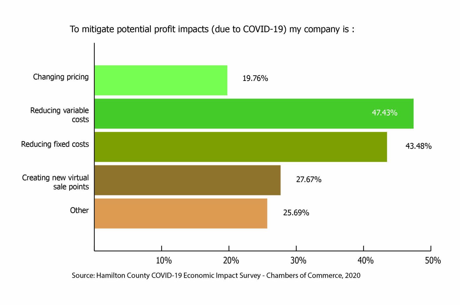 Green Bar Graph -Covid 19 Survey