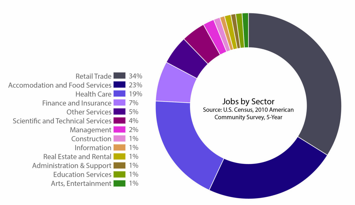Pie Chart_Jobs
