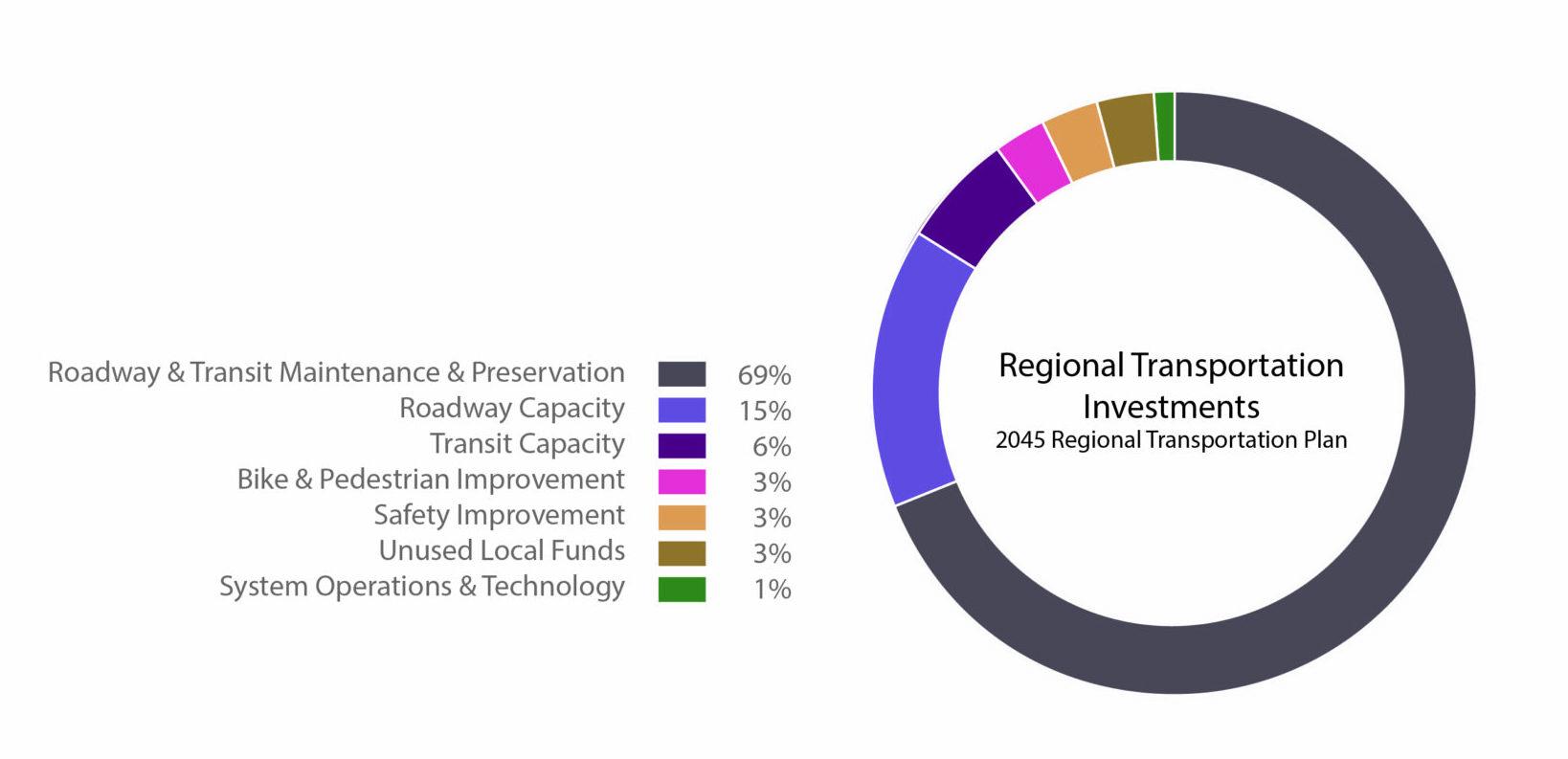 Pie Chart_Regional Transportation Investments