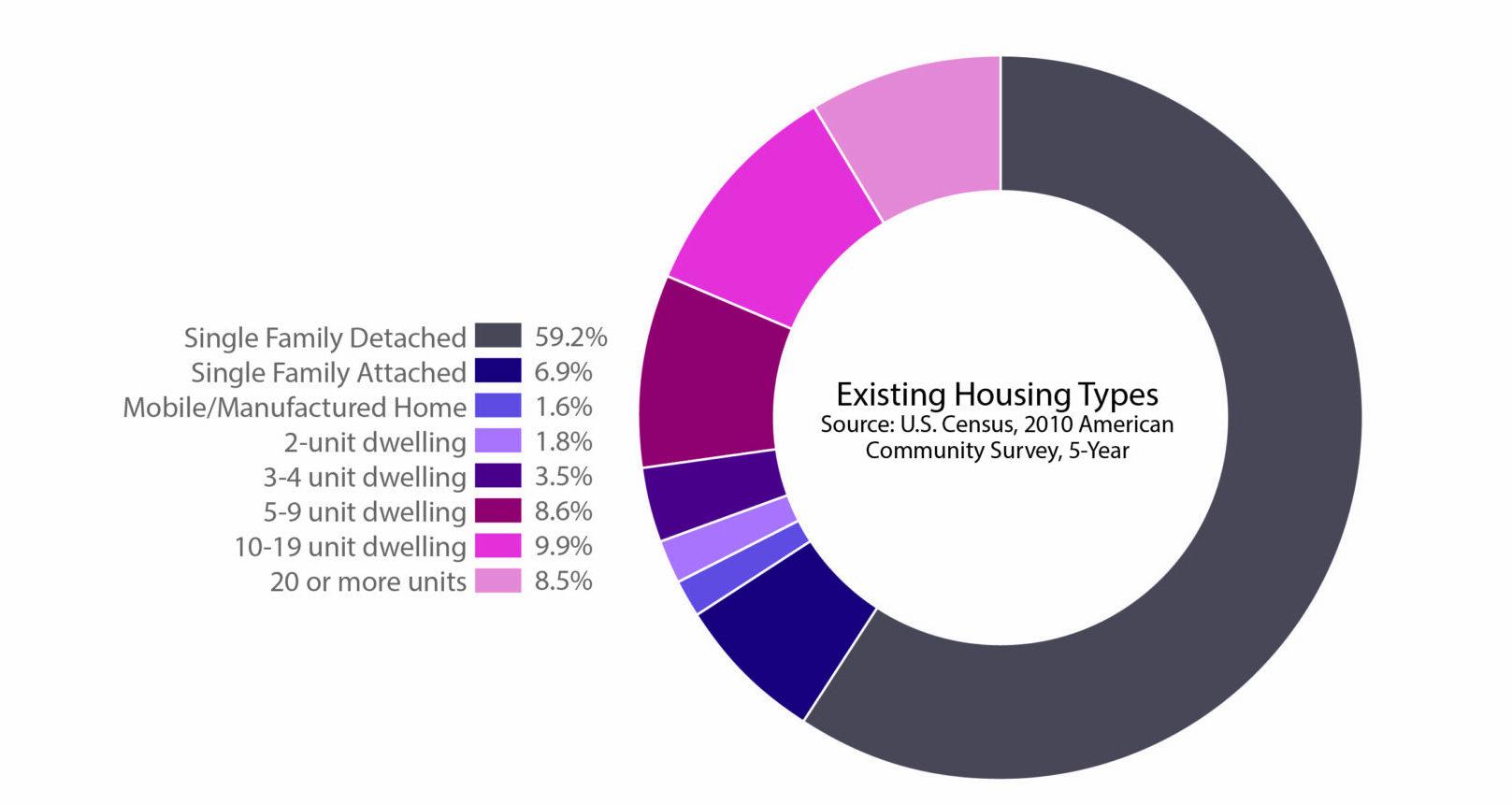 PieChart - Housing_Type