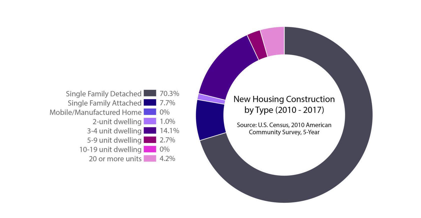 PieChart - New Construction